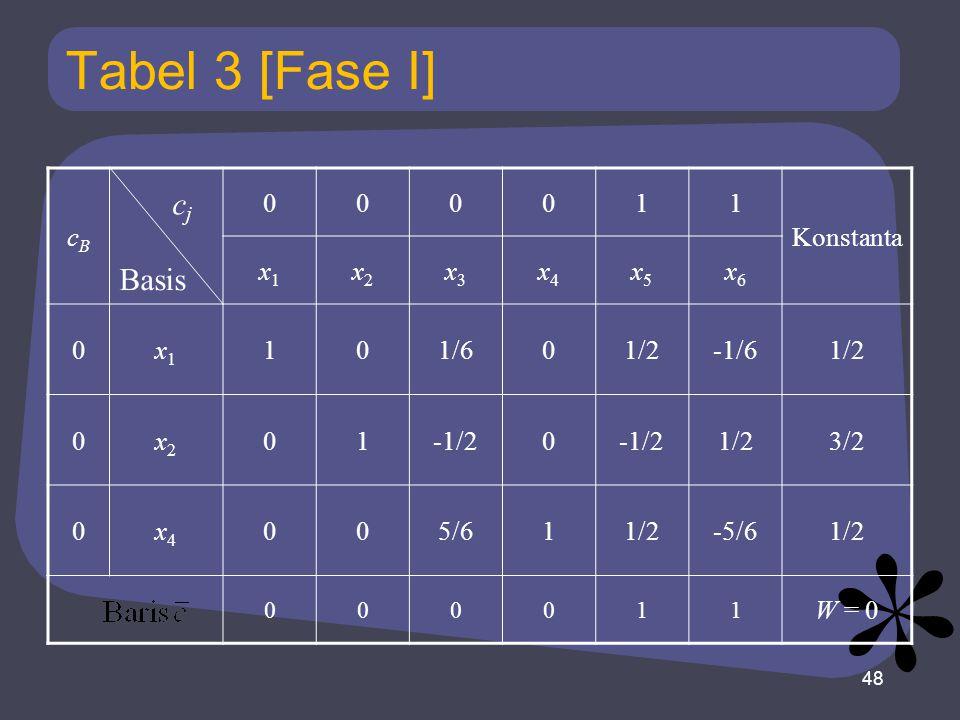 Tabel 3 [Fase I] cj Basis cB 1 Konstanta x1 x2 x3 x4 x5 x6 1/6 1/2